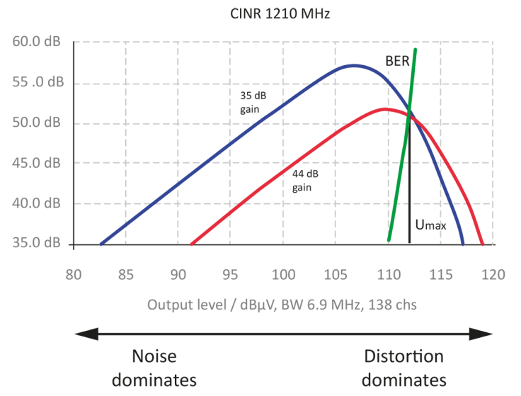 cinr-1210-mhz